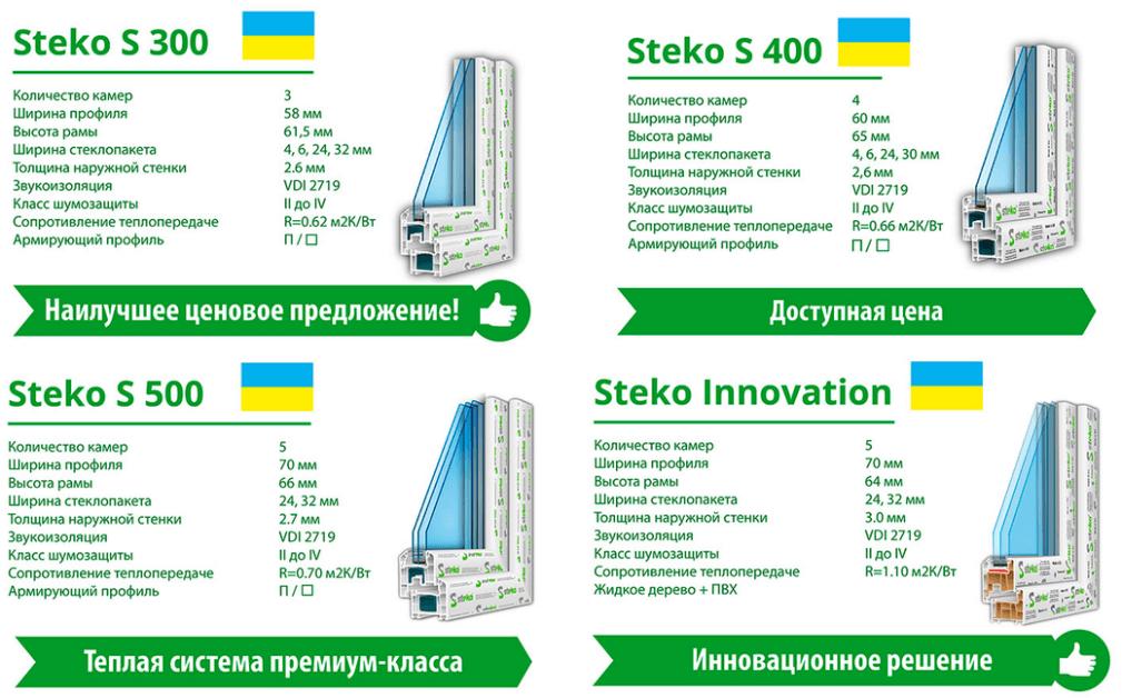 Профили Steko s300,s500,s600,s700 в Днепре