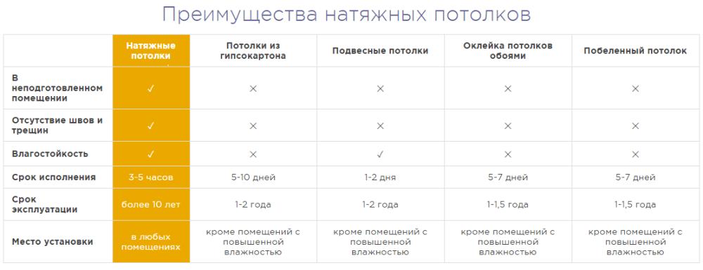 таблица-преимуществ-потолков-1